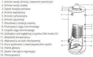 Opis podgrzewacza Termica PSW150